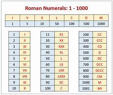 Roman Numbers 1 To 1000 Chart Roman Numerals Chart Solutions Examples Songs Videos