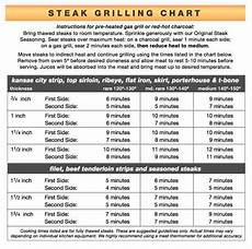 How Long To Cook A Steak To Achieve Desired Doneness In