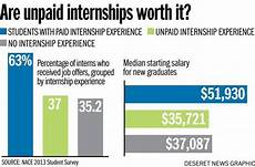 Do You Get Paid For Internships How Every Student Feels When Applying To Internships