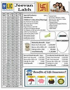 Lic Plan Chart In Hindi Lic Jeevan Labh Table No 836 Endowment Plan
