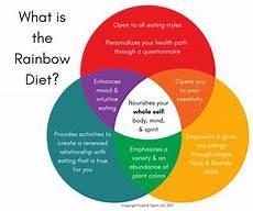 Rainbow Diet Food Chart The Rainbow Diet Deanna Minich