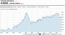 Exchange Rate Chart 10 Years Highlights Of The Week Of September 30 2013 Pgm Capital