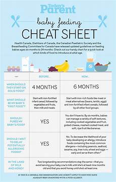 Baby Feeding Guide Baby Feeding Cheat Sheet Today S Parent