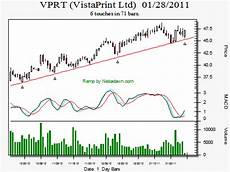 Chart Pattern Recognition Software Chart Pattern Recognition Stock Patterns For You