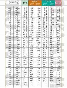 407c Pressure Temp Chart Pin On Hvac