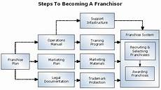 Franchise Structure Chart How To Franchise Your Vancouver Business Consulting Services