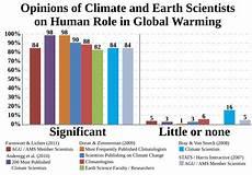 File Climate Science Opinion Graph 3path Svg Wikimedia
