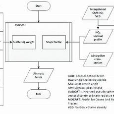 Mass Air Flow Chart Pdf Investigation Of Simultaneous Effects Of Aerosol