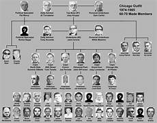 Fbi Mafia Chart Pin By James Bond On The Chicago Outfit Chicago Outfit