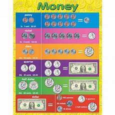 Learning Money Chart Money Chart Tcr7606 Teacher Created Resources