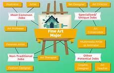 Art Major Careers 12 Jobs For Fine Art Majors The University Network