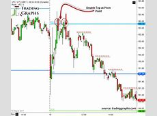How I use pivot points in day trading stocks