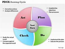 pdca deming cycle powerpoint template slide presentation