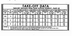 Cessna 152 Takeoff Distance Chart Mass And Balance Aviatech Flight Academy