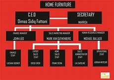 Chart Furniture Company Profile Dimassidiqfattoni S Blog