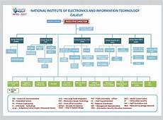 Information Security Org Chart Information Security Information Security Organizational
