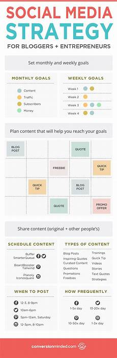 Social Media Strategy Outline Why You Need A Social Media Strategy Amp How To Create One
