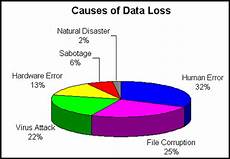 Data Loss Pms 5 Ways To Prevent Data Loss Operating System