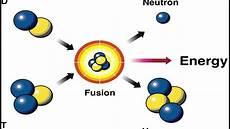 Fusion Fission Fusion Vs Fission Youtube
