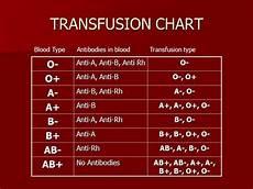 Transfusion Chart Blood Transfusion Chart Gallery Of Chart 2019