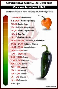 The Scoville Scale Chili Pepper Madness