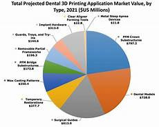 3d Printing Applications Report Revenues From 3d Printing In Dentistry Will Reach
