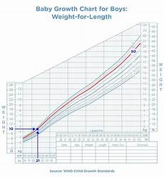 Baby Girl Growth Chart Percentile Baby Growth Chart The First 24 Months Pampers Com