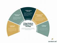 sales strategy business plan the step by step guide to building an effective sales