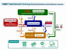 Information Technology Certifications Ipa Information Technology Promotion Agency Japan Ipa