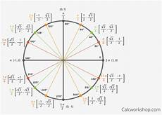 Unit Circle With Tangents The Unit Circle Unit Circle With Tangent Free
