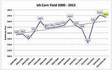 Corn Prices 2015 Chart Us Corn Weekly Review Will The Rally In Corn Futures