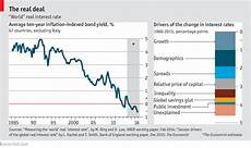 Daily Mortgage Interest Rate Chart What Explains Today S Falling Interest Rates Knowledge Hub