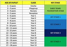 School Years And Ages Chart Age Chart British International School