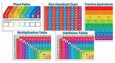 Math Placement Value Chart Place Value Chart Amazon Com