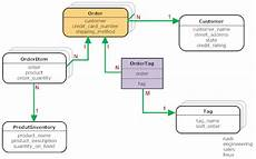 Order Processing About The Object Relationships