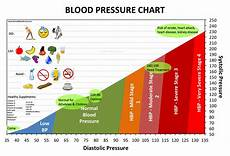 Sodium Blood Levels Chart Alternative Health Tips Healthy Lifestyle Choices Home