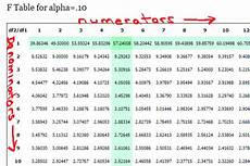 Alpha Chart F Table For Alpha Levels From 01 To 10 Statisticshowto