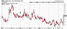 Spike Chart What Does The Huge Vix Spike Mean For Stocks See It Market