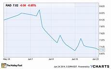 Rite Aid Stock Chart Why Rite Aid S Earnings Missed The Mark Last Quarter The
