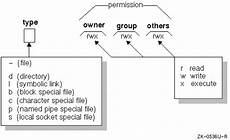 Chmod Chart Unix Permissions