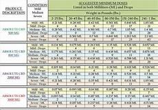 Tincture Ratio Chart Thc Cbd Chart Related Stories