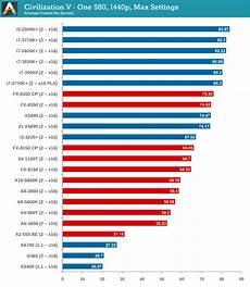 Amd Mobile Processor Comparison Chart Gpu Benchmarks Civilization V Choosing A Gaming Cpu