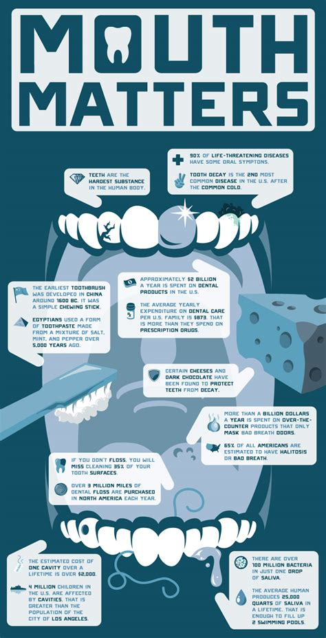 some interesting facts you can consider while buying high tech gear for the dental minded