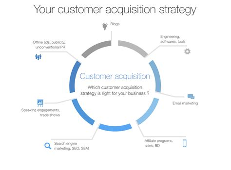 acquisition strategy template a real business plan sle to avoid failure
