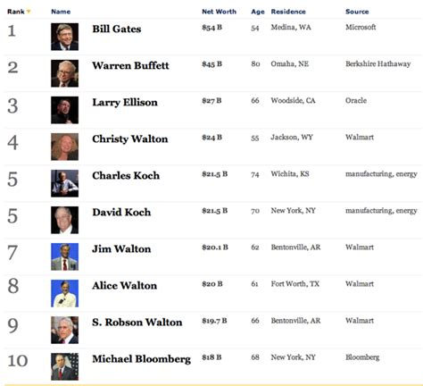 forbes update top most 10 richest in south africa 2018 and their net worth page 3 the vatic project the most interesting things on the forbes richest americans list