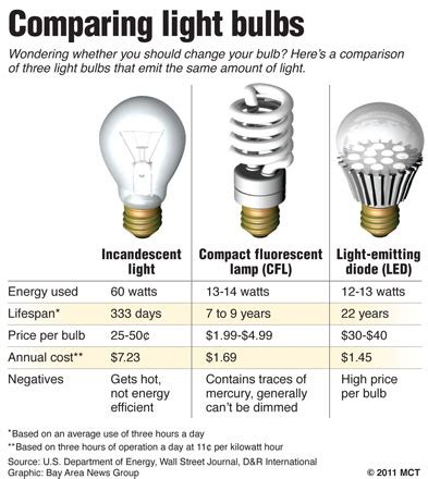energy efficient incandescent light bulbs households to receive energy saving light bulbs for free