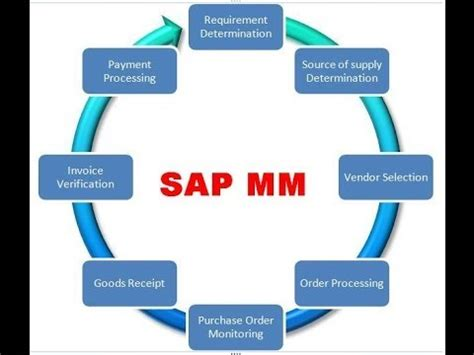 tutorial sap mm pdf sap mm module introduction tutorial for beginners youtube