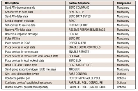 gpib hardware und softwarespezifikationen national