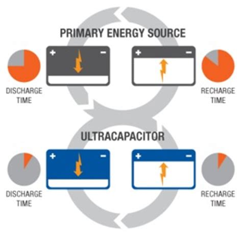 capacitor grid energy storage smart grid energy storage ultracapacitors