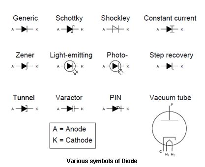 types of diodes meaning schematic of electronic components symbols get free image about wiring diagram